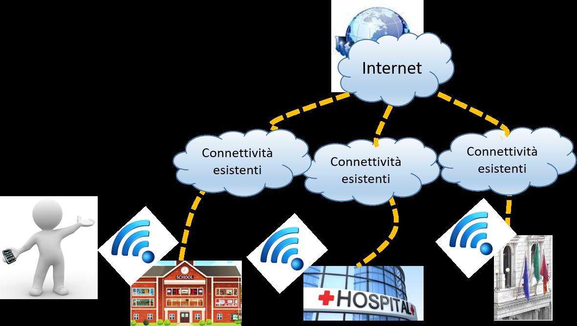 Linee guida per l'erogazione del servizio pubblico wi-fi free